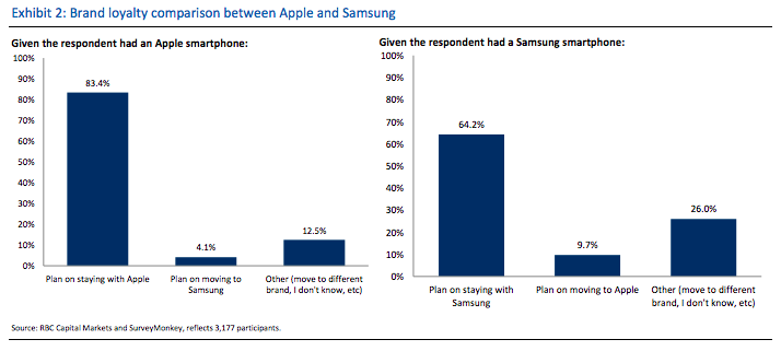 apple vs samsung essay example Apple five forces analysis (porter's model)  apple inc five forces analysis  or mirrored without written permission from panmore institute and its author/s.