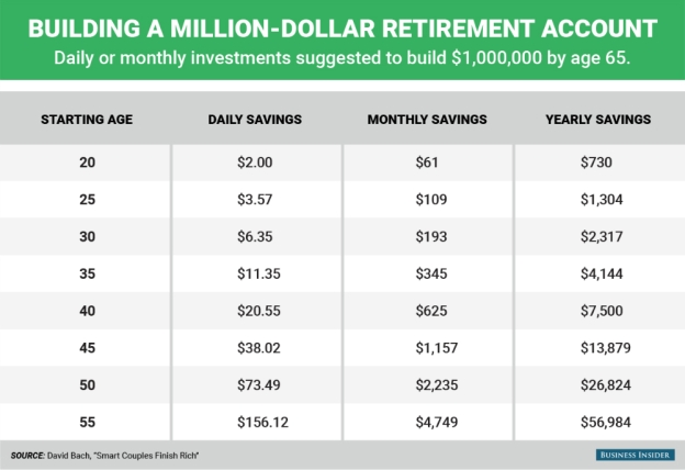 Million Dollars By 65 Savings Plan