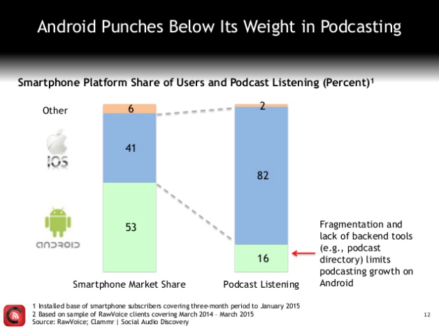 podcast iphone android