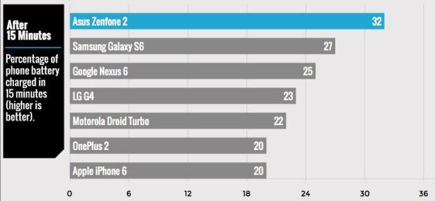 جالاكسي اس 6 أسرع الهواتف الذكية شحناً 1
