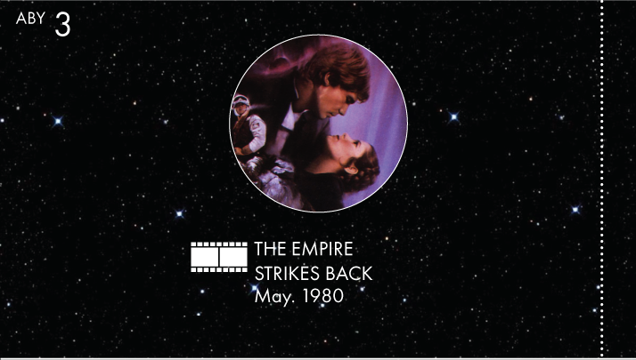 Star Wars Canon Timeline Graphic