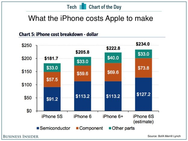 64GB iPhone 6s price, costs to make, and why there's no ...