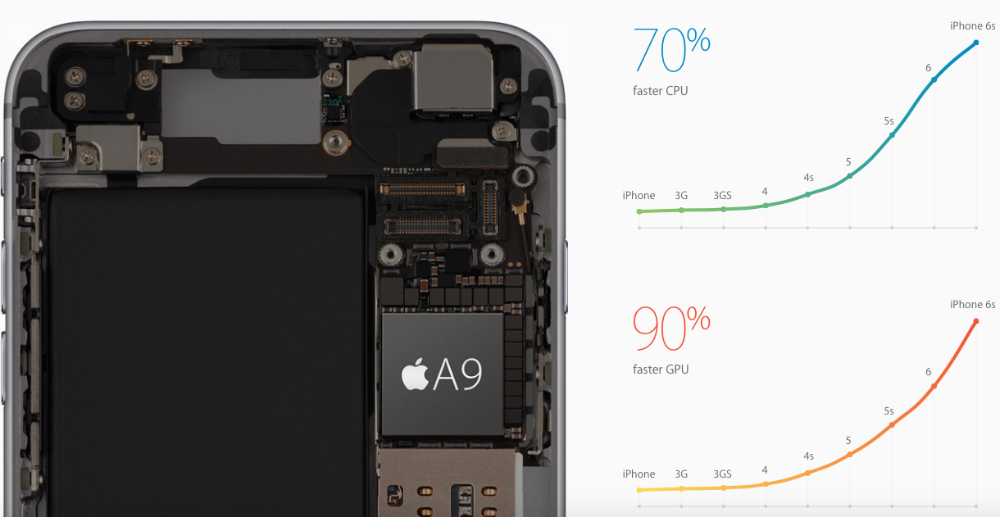iPhone 6s A9 Processor Specs