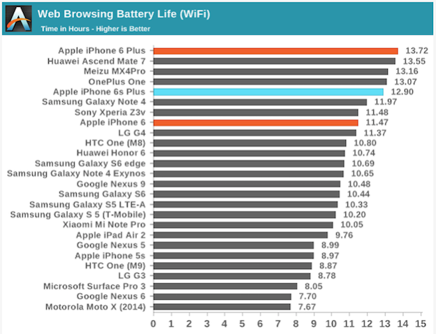 battery life iphone 6 plus iphone 6s performance new benchmarks are incredibly 16614