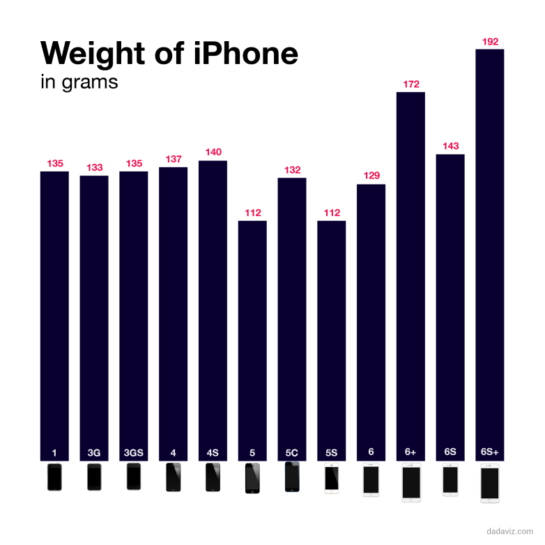 chart shows just how much heavier the iphone 6s is