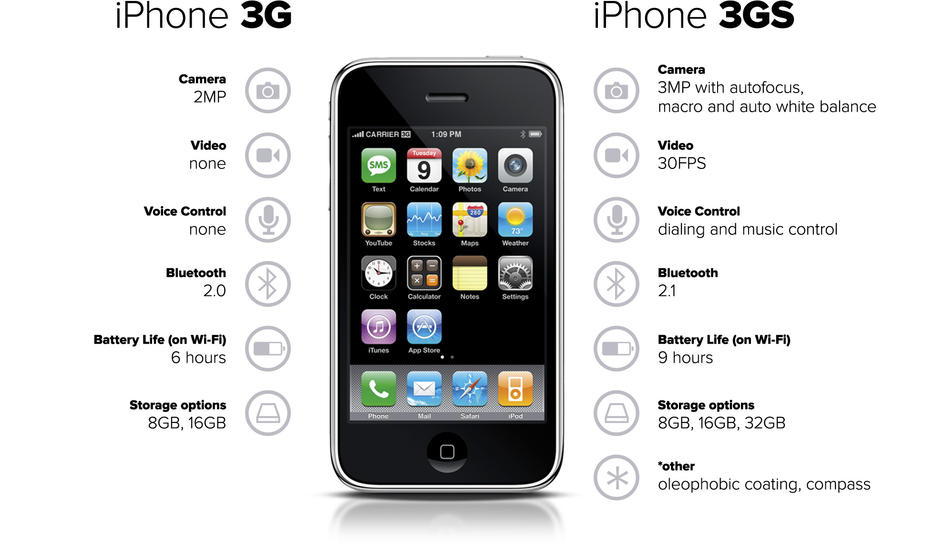 iphone 5s features iphone 6s vs 5s vs 4s vs 3gs specs and features 11195