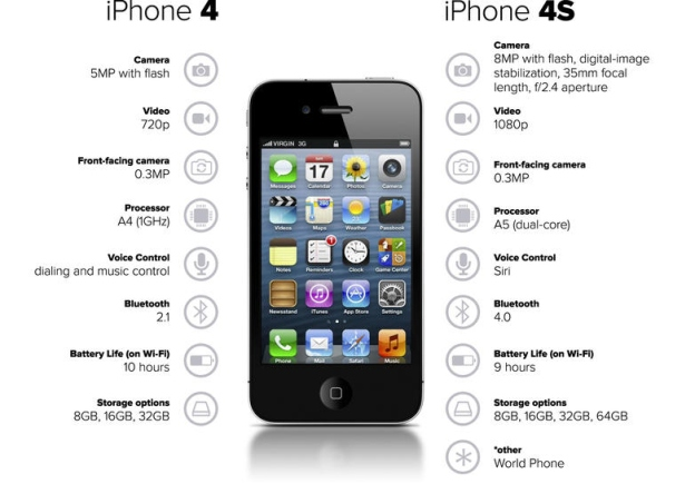 iPhone 4s — Everything you need to know! | iMore