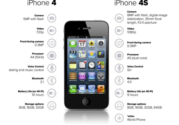 iphone 4 features iphone 6s vs 5s vs 4s vs 3gs specs and features 10857