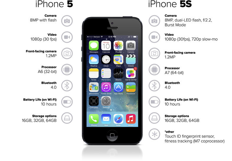 iphone 5s resolution iphone 6s vs 5s vs 4s vs 3gs specs and features 11241