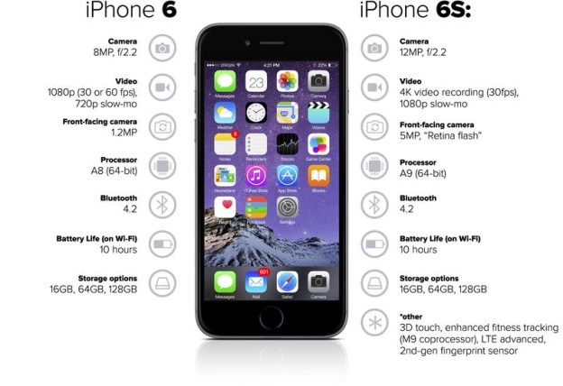 iphone 5s vs 6s iphone 6s vs 5s vs 4s vs 3gs specs and features 14900