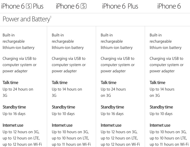 iphone 6 battery size here s why you really shouldn t freak out about the iphone 14939