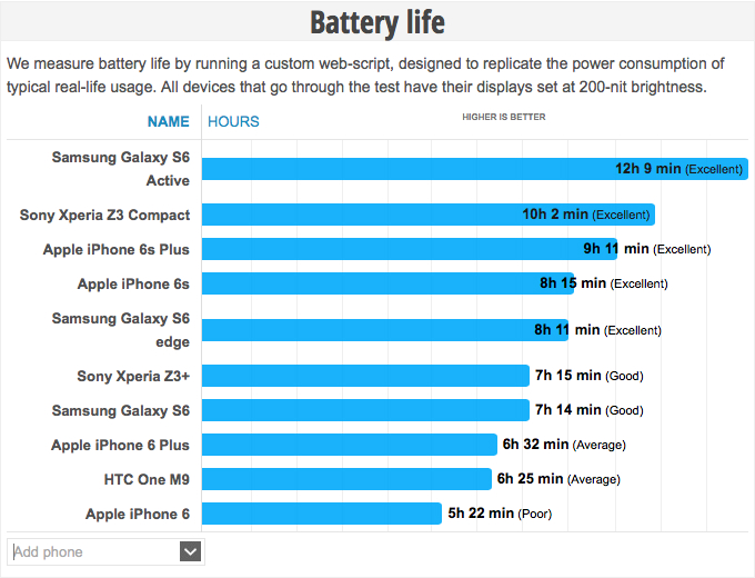 apple iphone 6 battery life iphone 6s beats iphone 6 plus in battery tests bgr 16579