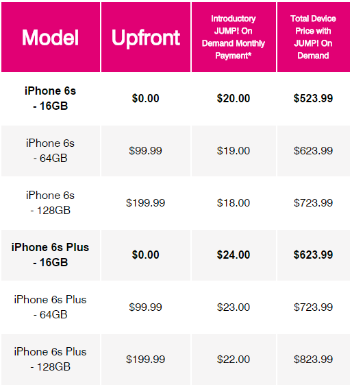iphone 6 price t mobile t mobile has the best iphone 6s deal in the world bgr 1394