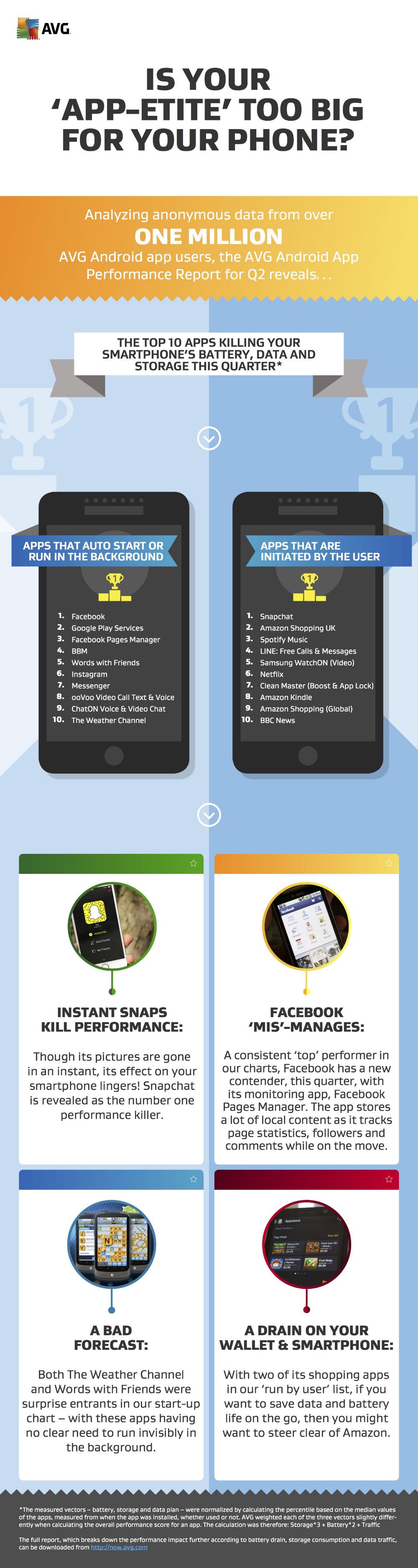avg-top-apps-battery-life-2