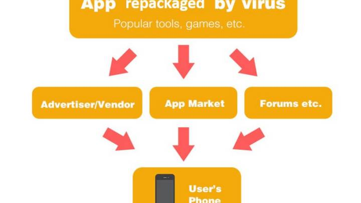 Ghost Push Android Malware Apps