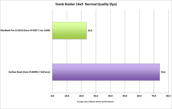 surface_book_vs_macbook_pro_13_tomb_raider_14x9_normal-100623041-large