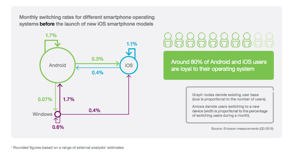 ericsson-iphone-vs-android-loyalty-1