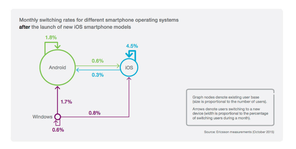 ericsson-iphone-vs-android-loyalty-2