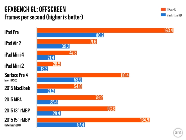 ipad-pro-gpu-gfxbench-gl-benchmarks-1
