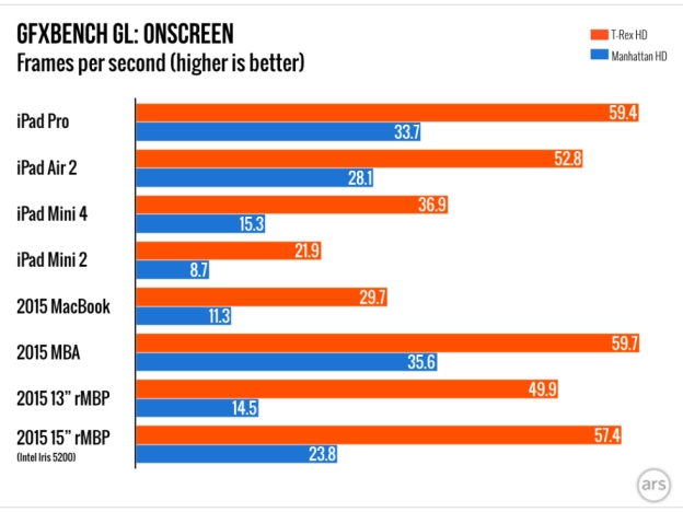 ipad-pro-gpu-gfxbench-gl-benchmarks-2