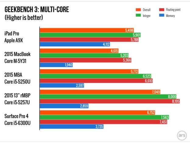ipad-pro-multi-core-geekbench-3-cpu-benchmarks