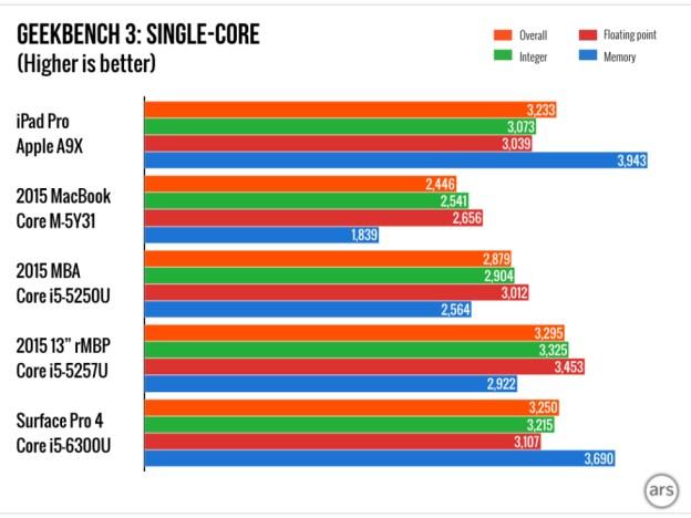 ipad-pro-single-core-geekbench-3-cpu-benchmarks