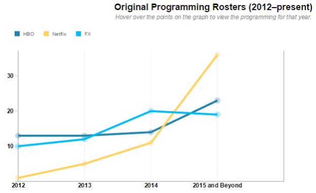 netflix original programming