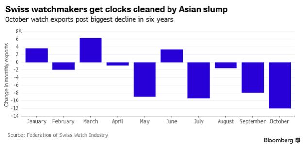 انخفاض مبيعات الساعات السويسرية بعد إطلاق Apple Watch 1
