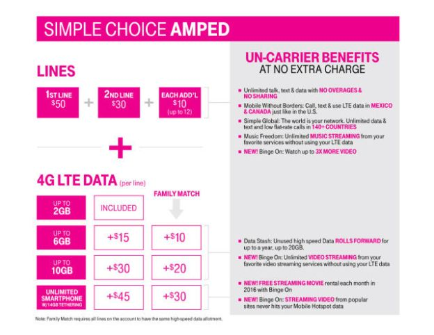 T Mobile Unlimited Data Plan Price Increase Bgr