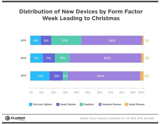 flurry christmas data
