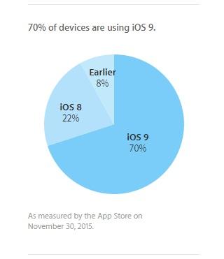72% من مستخدمي اندرويد يعملون بإصدارات قديمة 2