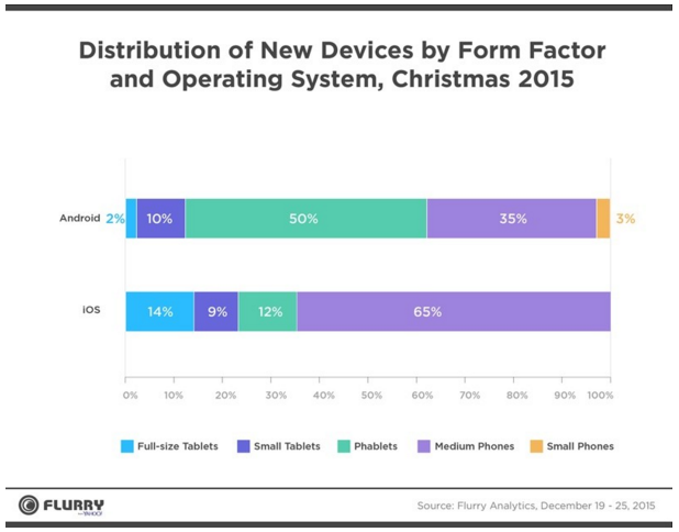 iphone v android form factor christmas 2015