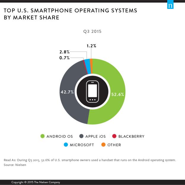 nielsen-smartphone-market-share