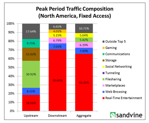 sandvine bandwidth