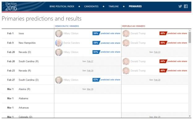 bing-predictions-primaries-clinton-trump