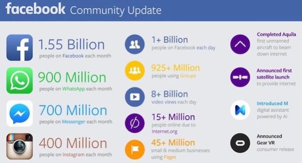 facebook community update