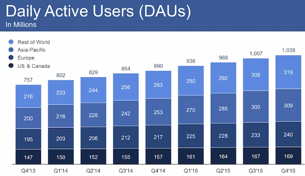 facebook daily active users 2015