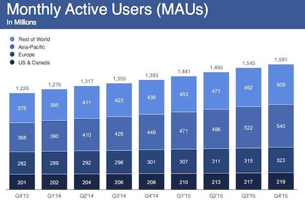 facebook userbase