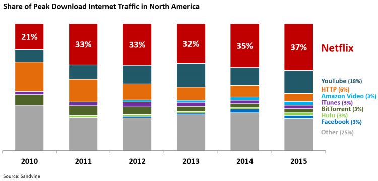netflix-download-peak-traffic-1
