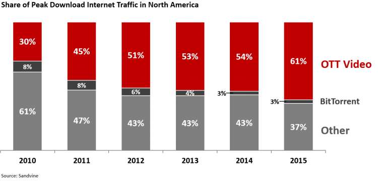netflix-download-peak-traffic-2