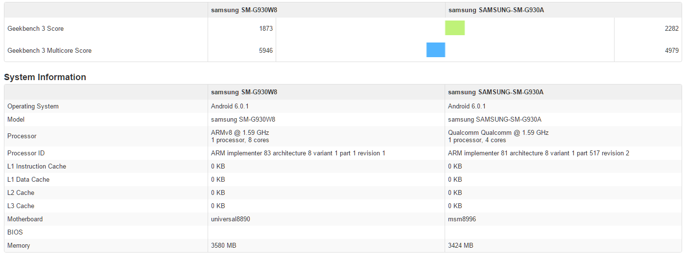 galaxy-s7-geekbench-exynos-8890-vs-snapdragon 820