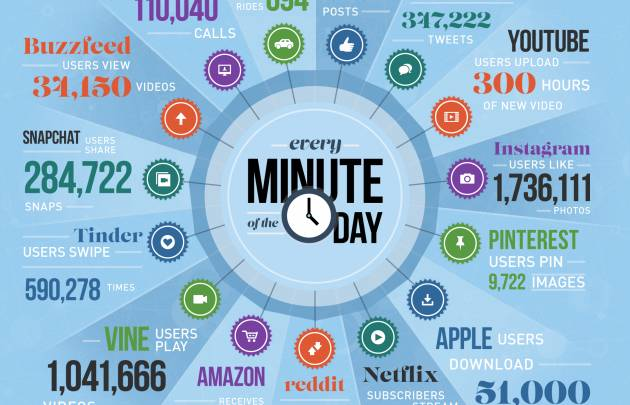 Internet Activity One Minute