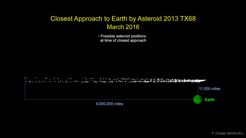 nasa-asteroid-2013tx68-march-2016