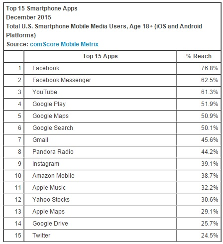 top smartphone apps