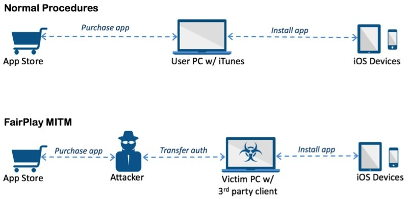 acedeceiver-fairplay-mitm-iphone-malware-jailbreak