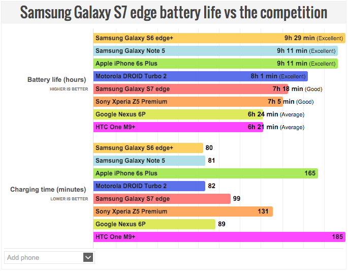 galaxy-s7-edge-s6-iphone-6s-plus-battery-life-tests