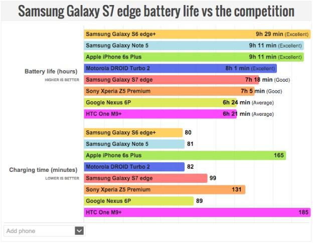 iphone 6 vs samsung s7 battery life