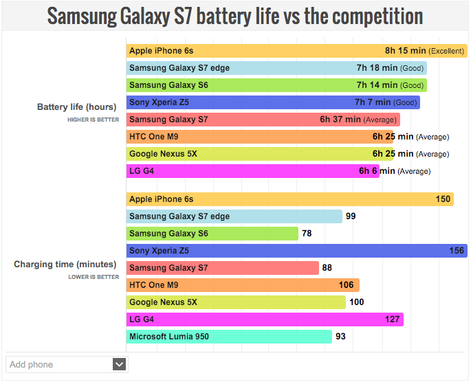 Galaxy S7 battery life vs. Galaxy S6 vs. iPhone 6s