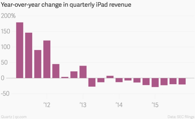 ipad revenue chart year over year