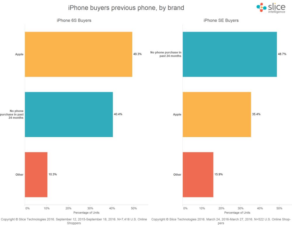 iphone-se-iphone-6s-sales-slice-intelligence-1